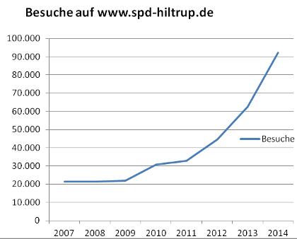 Aufrufstatistik 2014 für www.spd-hiltrup.de