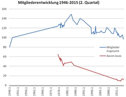 Mitgliederentwicklung der SPD Hiltrup-Berg Fidel 1946-2015 (2. Quartal)