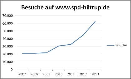 Aufrufstatistik: Besuche der Homepage spd-hiltrup.de im Jahr 2013